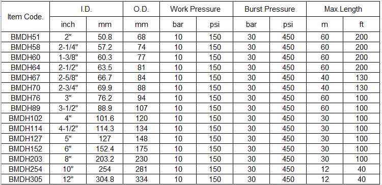 Bulk Material Discharge Hose specification